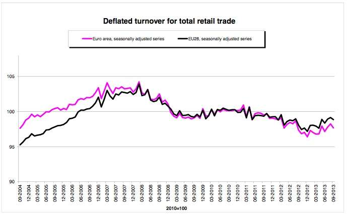 deflated turnover retail trade