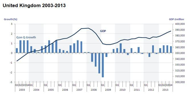 UK GDP growth