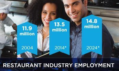 restaurant industry employment_min