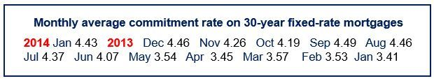 Mortgage commitment rate