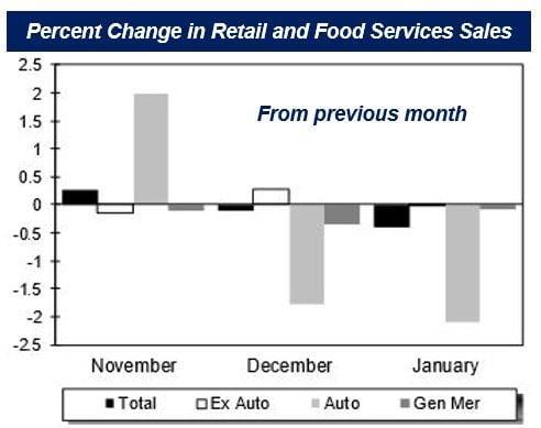 US January retail sales