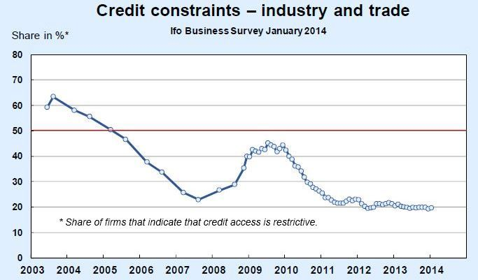Credit constraints, Germany