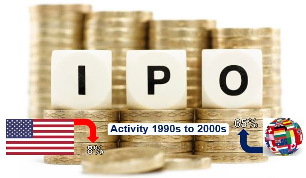US IPO decline