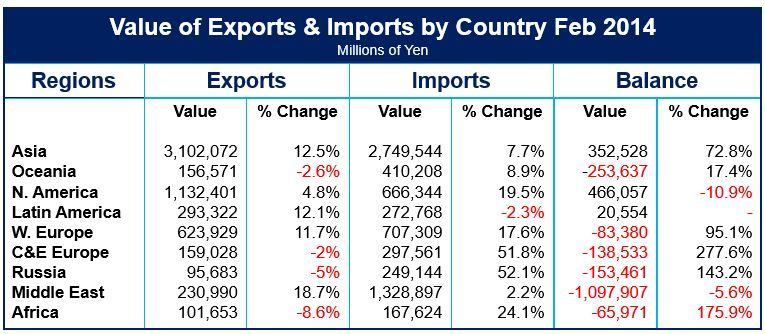 Japanese exports and imports