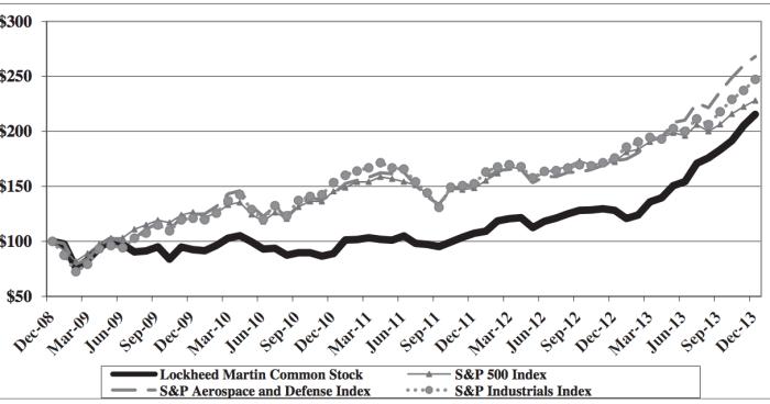 Lockheed Martin Historical Stock Data