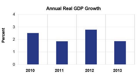 US GDP growth annual