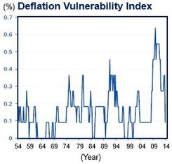 US low deflation risk