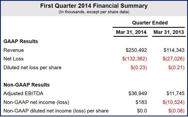 Twitter Q1 2014 results