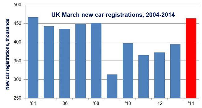 UK March car sales