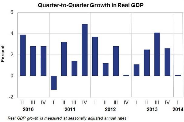 US GDP growth slows