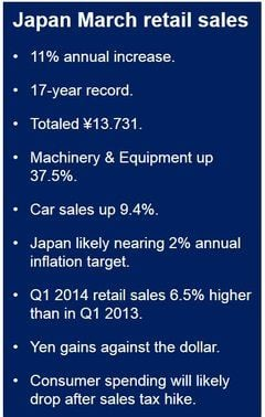 Japan March retail sales