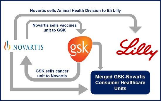 Novartis GSK deal