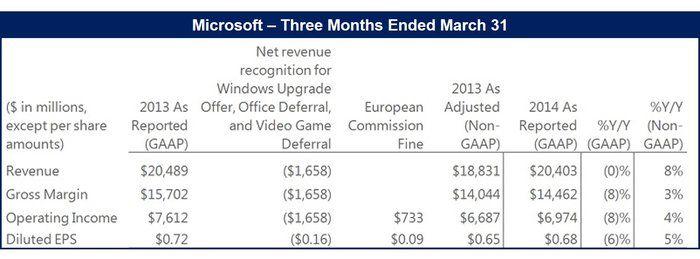 Microsoft reports lower profits