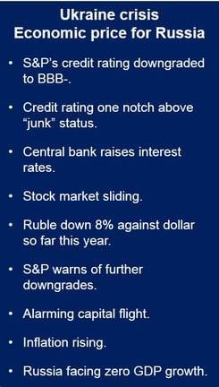 Russian credit rating downgrade