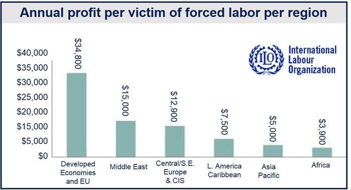 Forced labor per victim