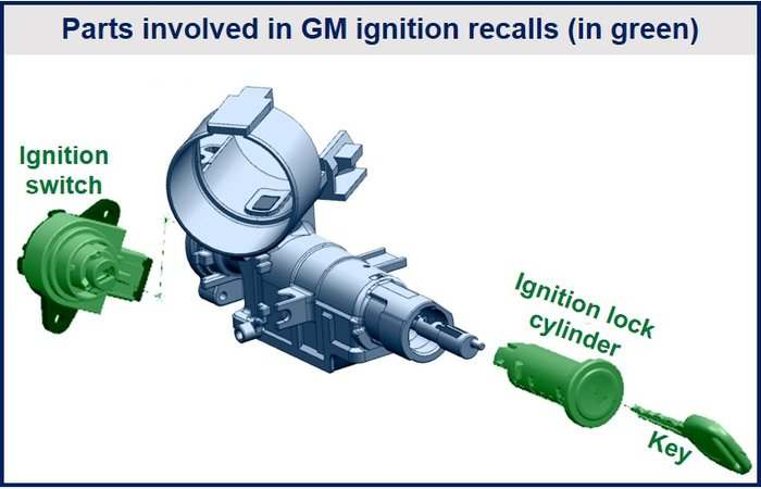 General Motors Fine