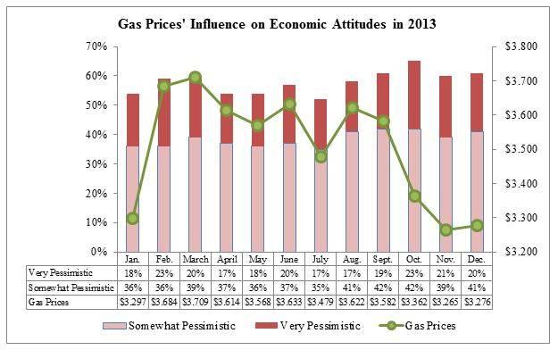 Consumer optimism falls