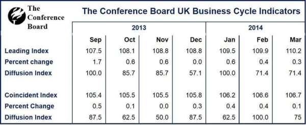 UK Leading Economic Index rose 0.3 percent - Market ...