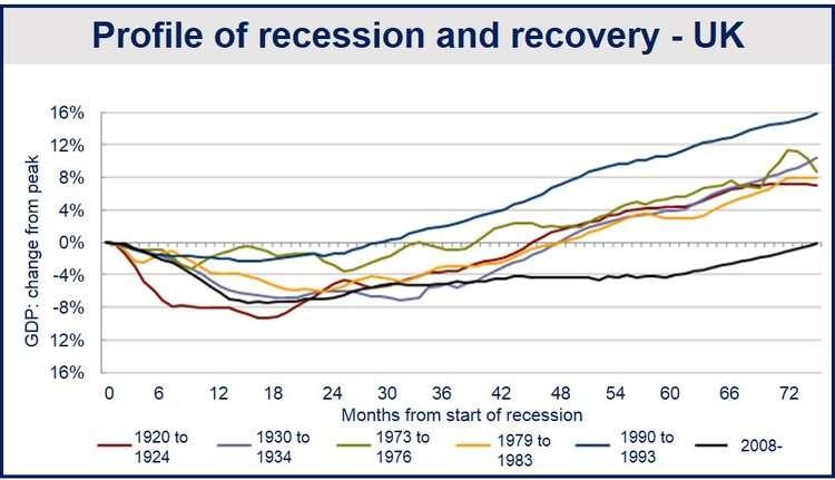 UK May GDP Estimate
