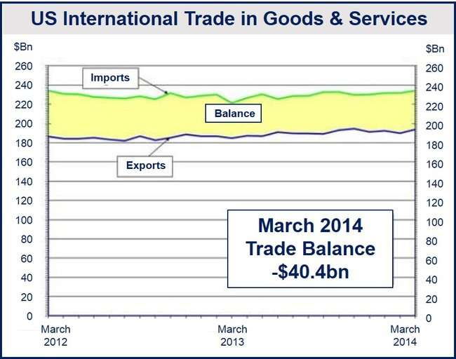 US trade gap