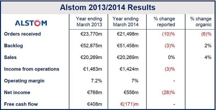 Alstom profits fell