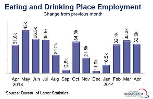 April restaurant job growth