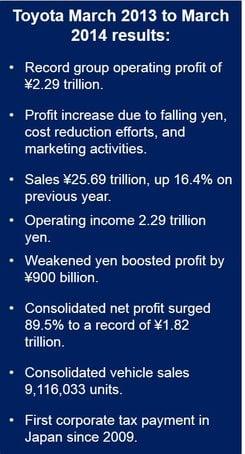 Toyota profits nearly doubled