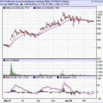 UTV Software : Multibagger Recommendations : Long Term Stock