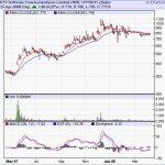 UTV Software : Multibagger Recommendations : Long Term Stock