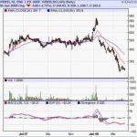 Buy Webel SL Energy : Multibagger Recommendation