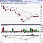 Buy Rajesh Exports, target of Rs 208
