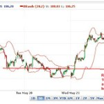 Buy RPL Futures Above 188 : Target 194 and 200