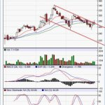 Cairn Energy – Technical Perspective from Marketcalls