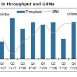 Understanding Crude GRM, Custom Duty and Under Recoveries in Oil Sector