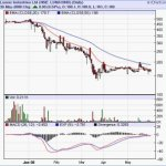 Buy Lumax Industries : Medium Term Pick