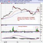 Sasken Communications : Buy