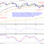 Notes for Nifty Intraday