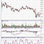 Futures and Options Strategy in Reliance Communications