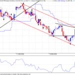Nifty Hourly Charts Indicating Further Downtrend