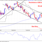 Nifty Technicals – Will it Solve the Mystery???