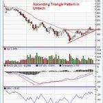 Unitech : Ascending Triangle Pattern
