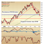 Crude Oil – Technicals