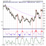 Nifty 30 min charts – Is it a weak start tommorow
