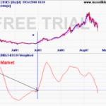 Sensex and Coppock Indicator