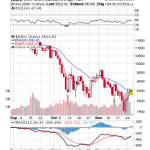 Dow Testing 20 day EMA – Resistance