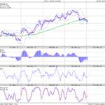 Short Cairn below 146 : Marketcalls