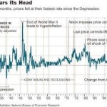 Will Deflation Hits India???