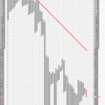 Bearish Triangle Breakdown in Dow Jones( P&F Charts)