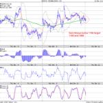 Sell Infy below 1160 : Marketcalls