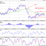 Nifty Levels to Watch for 03 Dec 2008 – Mid Day Post